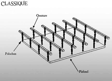 Comment faire faux plafond combles pau travaux de - Refaire plafond apres degats des eaux ...